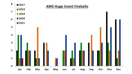 AMS Huge Event Fireballs - 1/2017-1/2021