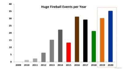 Huge Fireball Annual Bar Graph