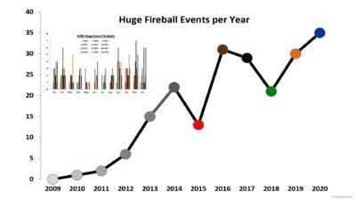 Huge Fireball Events Line Graph