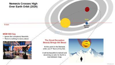 Nemesis Crosses High Over Earth Orbit (2026)