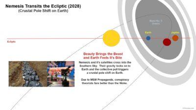 Nemesis Transits the Ecliptic (2028)