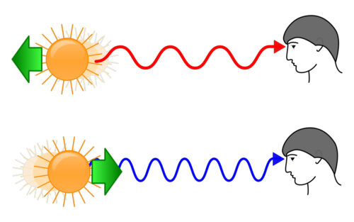 Redshift, Blueshift and the Doppler Effect