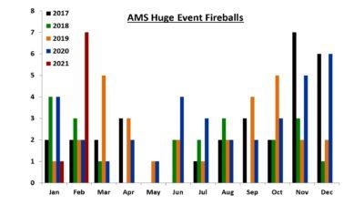 AMS Huge Event Fireballs 1/2017 to 2/2021