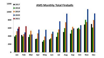 AMS Montly Fireballs 1/2017 to 2/2021