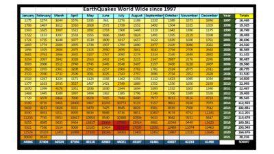 Earthquakes 1/1997 to 2/2021