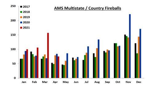 Signs 52 - AMS Multistate Fireballs