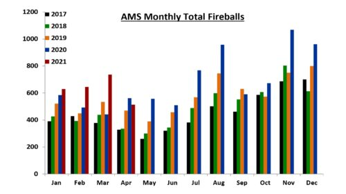 Signs 52 - AMS Montly Fireballs