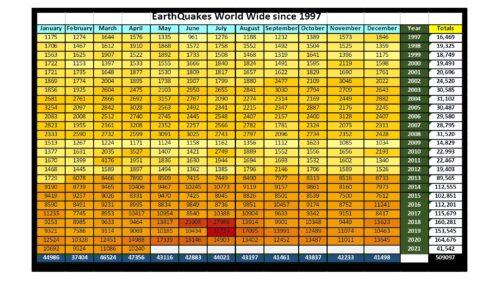 Signs 52 - Annual Earthquakes