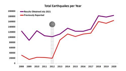 Graph Comparison for 1/2008 to 6/2021All EQs vs. July 2021 Against Audit Actuals