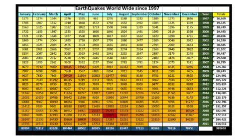 Earthquakes Worldwide 1/1997 to 9/2021